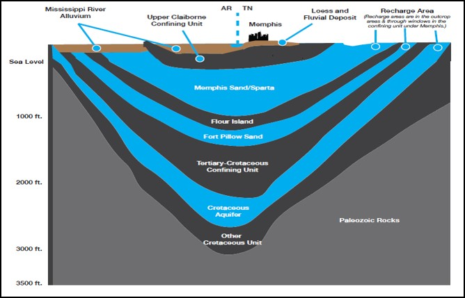4 Things to Know About the Memphis Aquifer